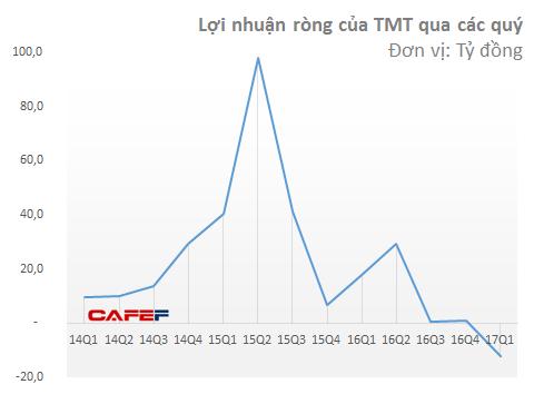 TMT hầu như không có lãi từ nửa sau năm 2016