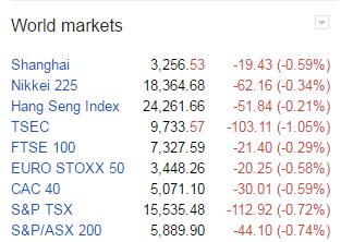 Các chỉ số chứng khoán chính của châu Âu và châu Á đều giảm mạnh