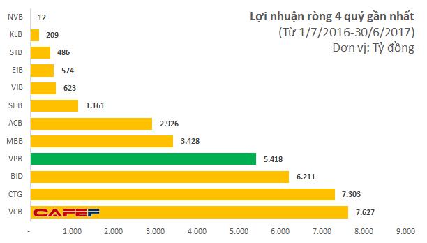 Lợi nhuận của Vietcombank không nhỉnh hơn nhiều so với BIDV hay Vietinbank nhưng ngân hàng này được định giá cao hơn hẳn