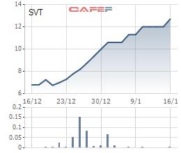 Diễn biến giá cổ phiếu SVT trong 1 tháng qua