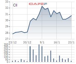 Biến động giá CII trong 1 tháng qua