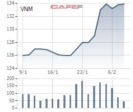 VNM đang được giao dịch quanh mức giá từ 132.000 đồng đến 134.000 đồng