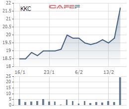 Diễn biến tích cực của KKC 1 tháng trở lại đây