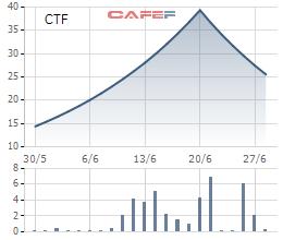 Tăng rất mạnh rồi giảm rất sâu, cổ phiếu CTF khiến nhiều người mua trúng đỉnh đã phải ngậm ngùi