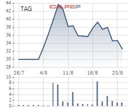 Biến động giá cổ phiếu TAG trong 1 tháng qua
