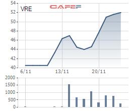 Biến động giá cổ phiếu VRE từ khi niêm yết 6/11/2017