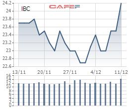 Biến động giá cổ phiếu IBC 1 tháng cuối cùng trên sàn UpCOM