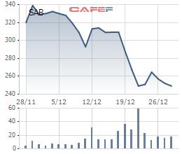 Biến động giá cổ phiếu Sabeco trong 1 tháng qua