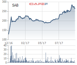 Cổ phiếu SAB tăng mạnh sau khi lên sàn