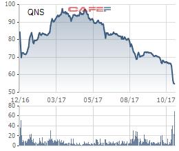 Diễn biến cổ phiếu QNS trong vòng 1 năm