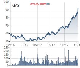 Diễn biến cổ phiếu GAS trong vòng 1 năm qua.
