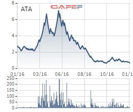 Biến động giá cổ phiếu ATA trong 1 năm