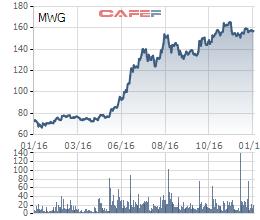 Cổ phiếu MWG tăng gấp đôi trong năm 2016