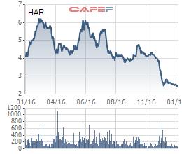 Diễn biến giá cổ phiếu HAR trong vòng 1 năm qua