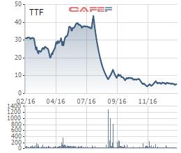 Cổ phiếu TTF hiện dao động quanh ngưỡng 5.000 đồng