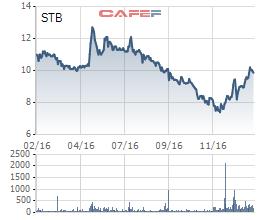 Cổ phiếu STB của Ngân hàng Sacombank đang nỗ lực để trở về mệnh giá