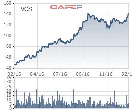 Diễn biến giá cổ phiếu VCS trong 1 năm qua