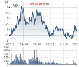 Biến động giá cổ phiếu VIX trong 1 năm qua