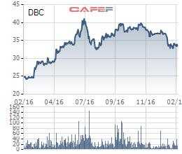 Biến động giá cổ phiếu DBC trong 1 năm