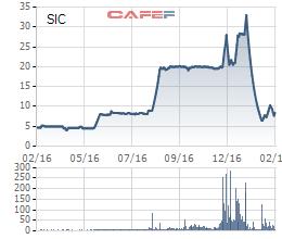 Biến động giá cổ phiếu SIC trong 1 năm qua