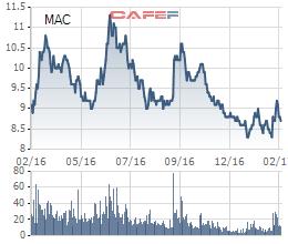 Biến động cổ phiếu MAC trong 1 năm qua
