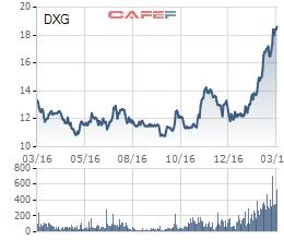 DXG đang giao dịch ở mức giá cao nhất kể từ khi niêm yết