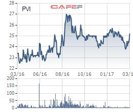 Biến động cổ phiếu PVI trong 1 năm qua