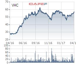 Diễn biến giao dịch VHC trong 1 năm qua