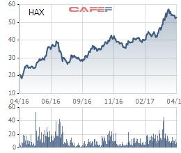 Biến động cổ phiếu HAX trong 1 năm qua