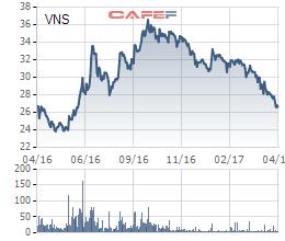 Cổ phiếu Vinasun giảm liên tục trong nửa năm qua