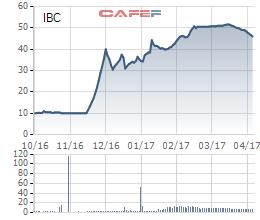 Giá cổ phiếu IBC tăng giảm thất thường. Sau huy động vốn khủng, cổ phiếu giảm sâu