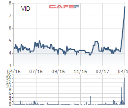 VID là cổ phiếu tăng mạnh nhất 1 tháng qua
