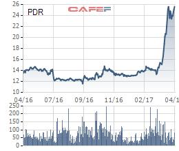 Biến động giá cổ phiếu PDR 1 năm qua
