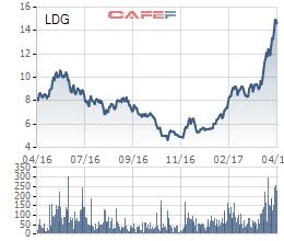 Biến động giá cổ phiếu LDG 1 năm qua