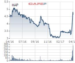 Biến động giá cổ phiếu HAP 1 năm qua