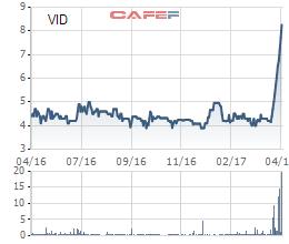 Biến động giá cổ phiếu VID 1 năm qua