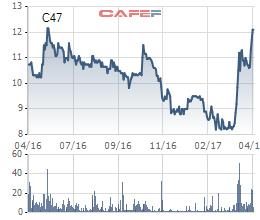 Biến động giá cổ phiếu C47 1 năm qua