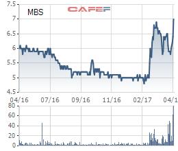 Cổ phiếu MBS bứt phá mạnh mẽ sau tin cổ tức bằng tiền