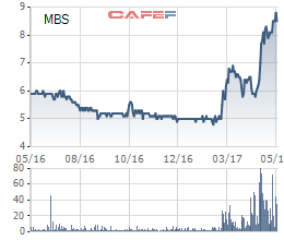 Biến động giá cổ phiếu MBS từ khi niêm yết vào tháng 3/2016.