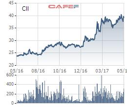 Biến động cổ phiếu CII trong 1 năm qua
