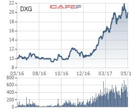Cổ phiếu DXG tăng một gấp đôi trong một năm