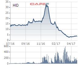 Cổ phiếu HID của Halcom tăng mạnh rồi giảm sâu thời gian qua