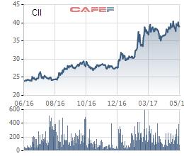 Biến động giá cổ phiếu CII trong 1 năm qua