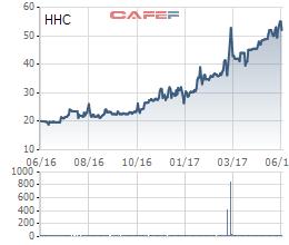 Biến động giá cổ phiếu HHC trong 1 năm qua