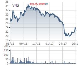 Biến động giá cổ phiếu Vinasun trong 1 năm qua