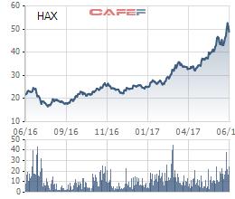 Cổ phiếu HAX tăng mạnh trong 1 năm qua nhờ lượng xe Mercedes tiêu thụ tăng mạnh