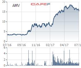 Cùng với những biến động tại doanh nghiệp, cổ phiếu AMV đã có sự tăng trưởng lớn trong 1 năm nay