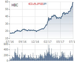 Biến động giá cổ phiếu HBC trong 1 năm qua (giá đã điều chỉnh)
