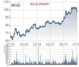 Biến động giá cổ phiếu MWG trong 1 năm qua