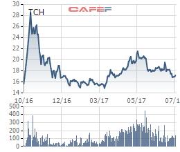 Diễn biến cổ phiếu TCH kể từ khi lên sàn năm 2016
